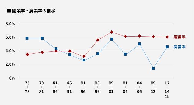 開業率・廃業率の推移
